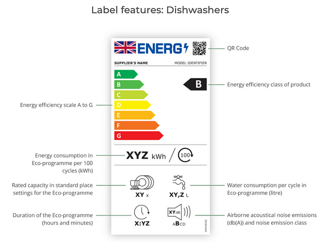 New Energy Label features: Dishwashers