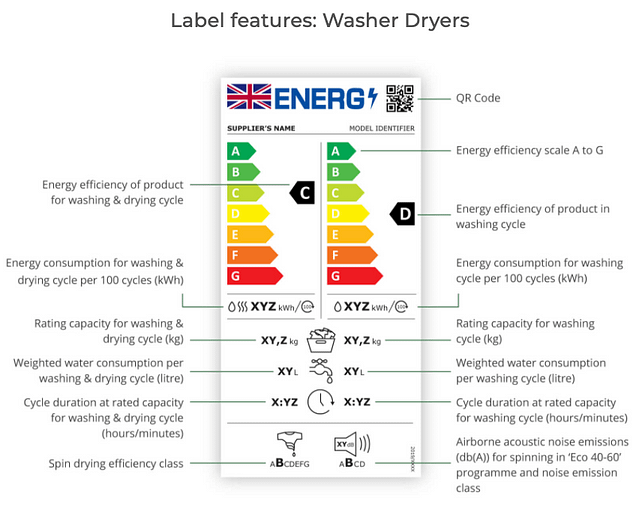 New Energy Label features: Washer Dryers
