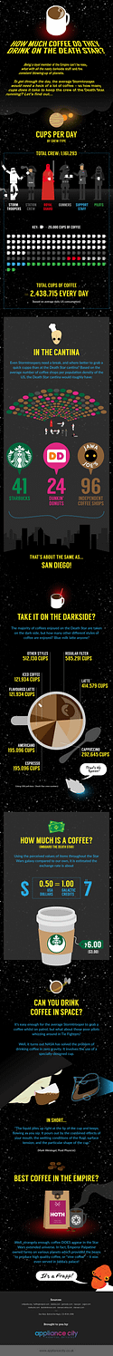 How Much Coffee Do They Drink on the Death Star