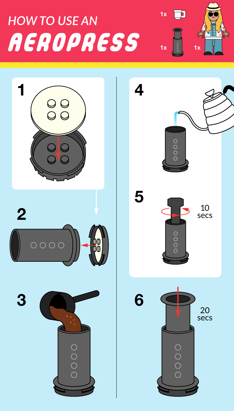 Simple Coffee Brewing Guides: How to Brew Coffee at Home