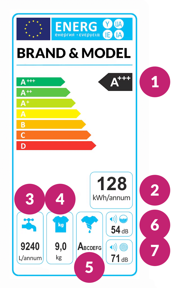 energy rating labels explained