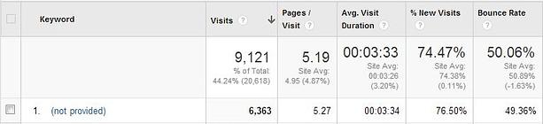(not provided) keywords in Google Analytics