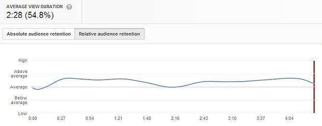 YouTube analytics relative audience retention graph