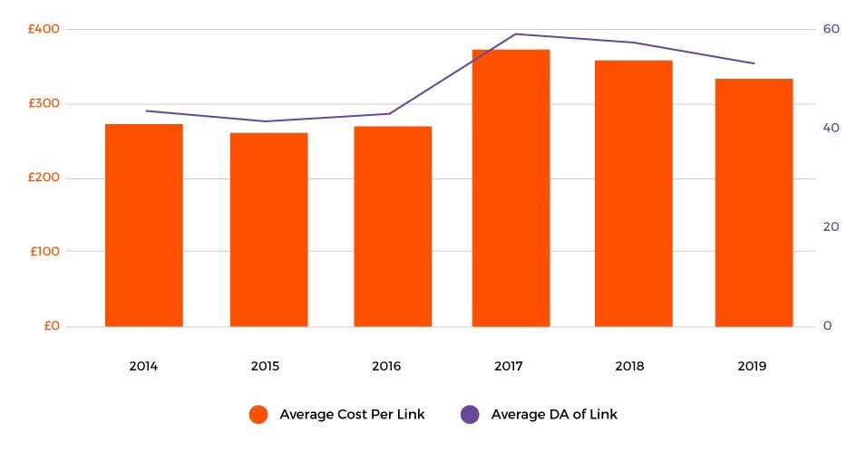 Cost per link