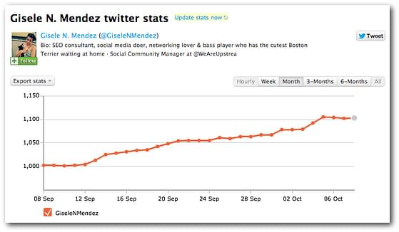 Twitter Counter tracks stats based on your Twitter usage