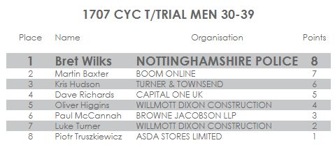 UK Corporate Games results
