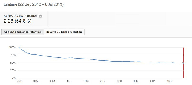 YouTube analytics absolute audience retention graph
