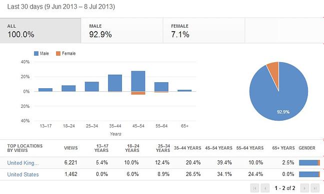 YouTube analytics video demographics