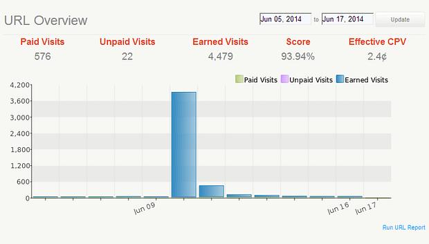 StumbleUpon URL Overview